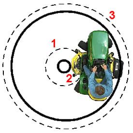 Aufsitzrasenmäher John Deere X584 Vergleich zwischen Allradlenkung und Zweiradlenkung